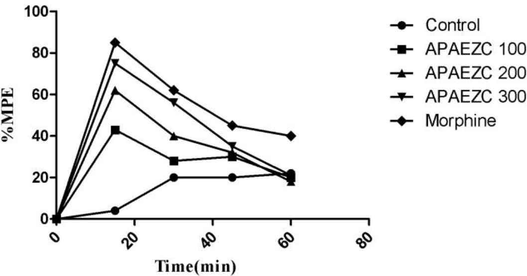 The percentage of Maximum Possible Effect (%MPE) of different treatments on acute pain inhibition at different time points in hot plate test (n=6).