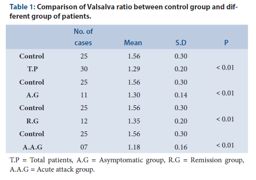 Comparison of Valsalva ratio between control group and different group of patients.