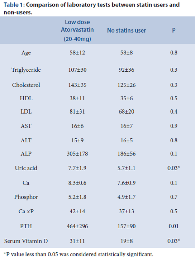 Table 1: Comparison of laboratory tests between statin users and non-users