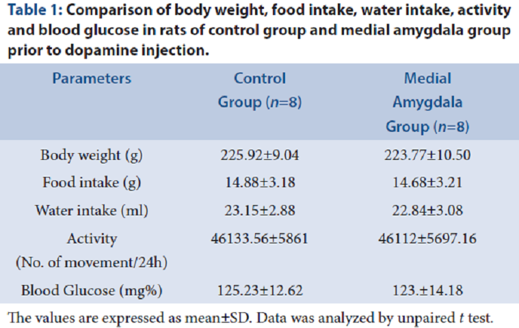 Table 1: Comparison of body weight, food intake, water intake, activity and blood glucose in rats of control group and medial amygdala group prior to dopamine injection