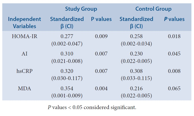 Multiple regression analysis of LF-HF (As dependent variable) with various parameters (As independent variables) in subjects of study group and control group in third trimester