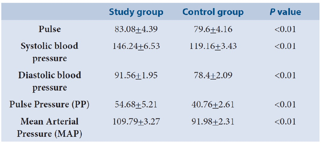 Pulse, systolic blood pressure, diastolic blood pressure, pulse pressure, mean arterial pressure in study and control groups