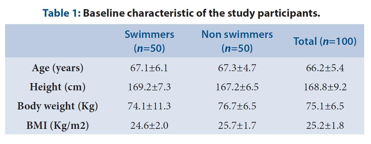 Baseline characteristic of the study participants