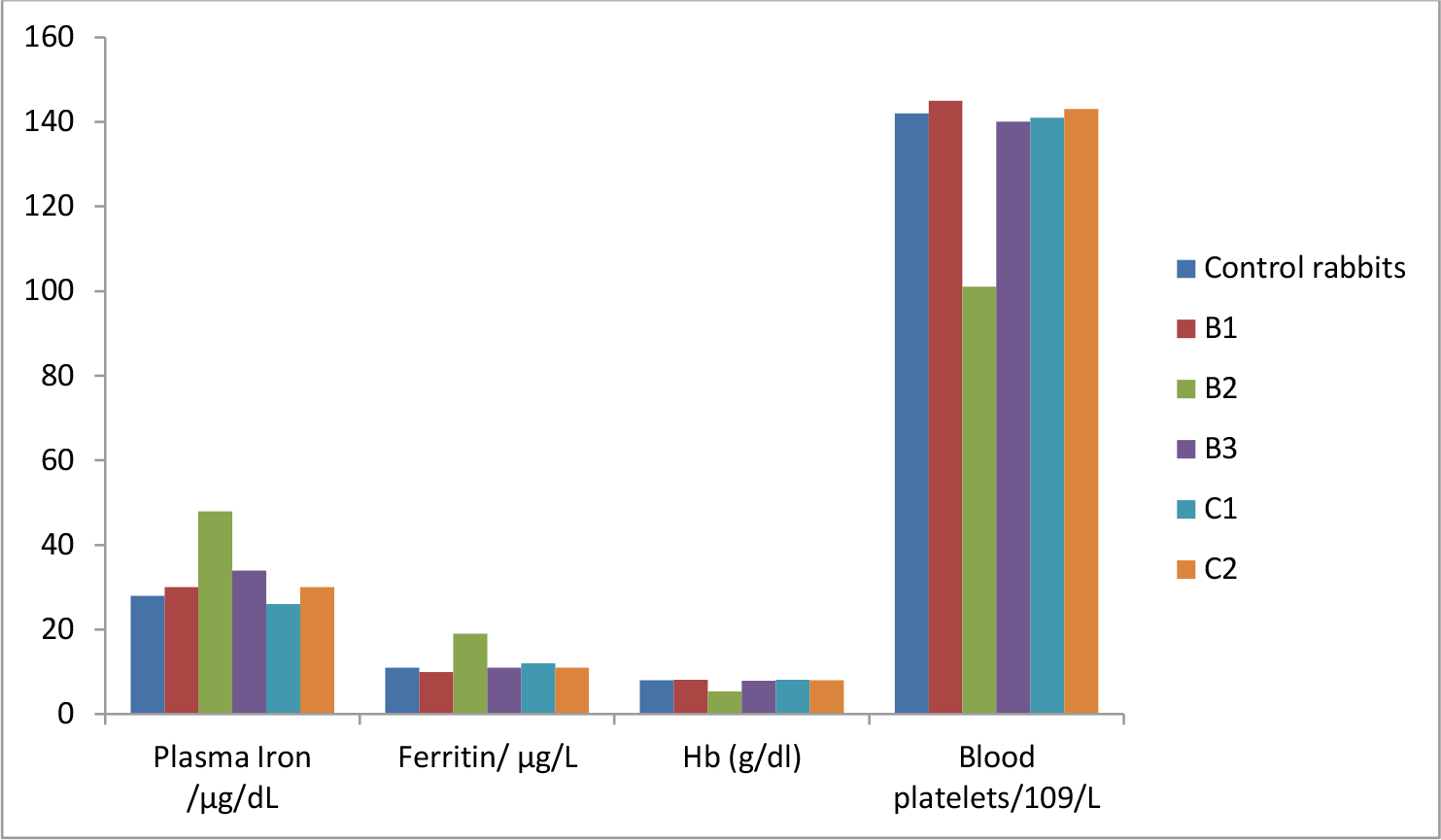 Assessment of Plasma Iron, Feritin, Blood Platelets and Hemoglobin Concentration in Rabbits Given Amoxicillin Overdose Supplemented with Raw Cucumber Juice