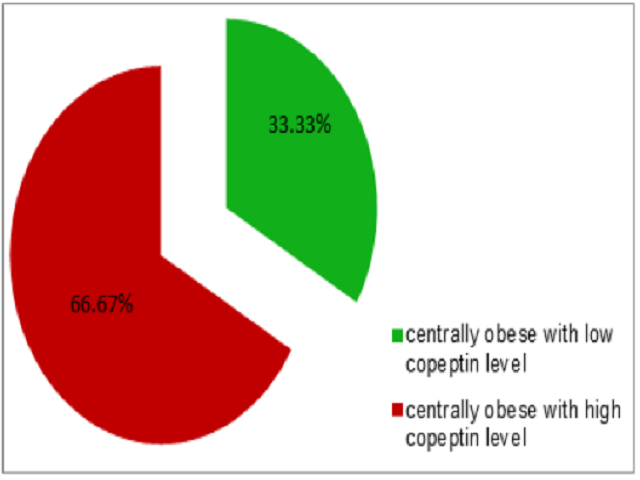 Figure 1: Distribution of centrally obese with high copeptin level and those with low copeptin level