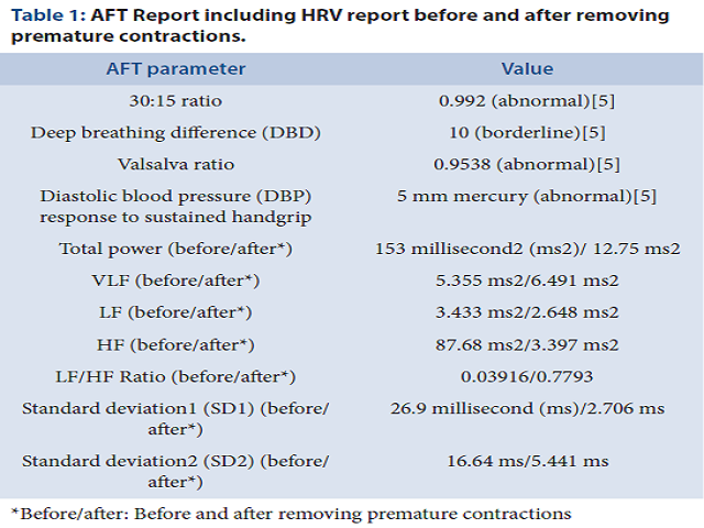 Table 1: AFT Report including HRV report before and after removing premature contractions