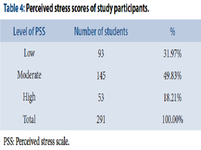 Table 4: Perceived stress scores of study participants.