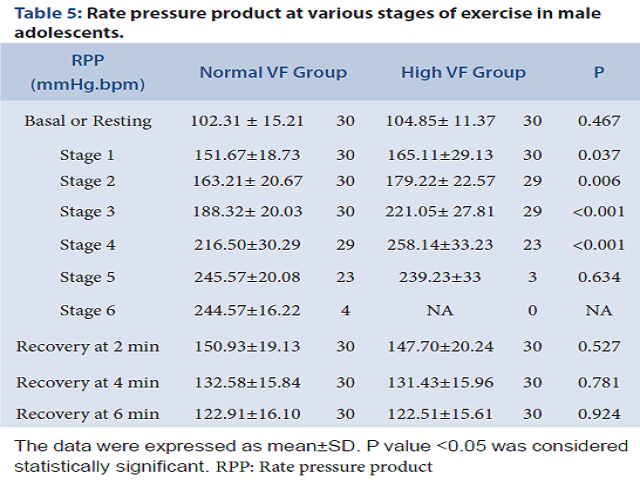Table 5: Rate pressure product at various stages of exercise in male adolescents