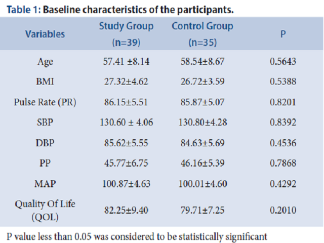 Table 1: Baseline characteristics of the participants