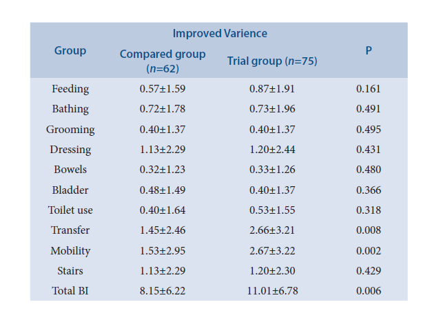 Improved Variences in two groups.