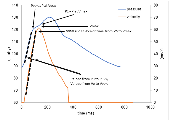 The aortic flow velocity and pressure waveform. Schematic representation of the aortic flow velocity and pressure waveform for estimation of ZVA-INS. ZVA-INS was calculated by the LV pressure change from end-diastolic foot to time of 95% of peak flow (P0 to P95%), maximum transvalvular aortic pressure gradient calculated by PC MR, and LVOT velocity encoded from curve (V95%, V at 95% of time from V0% to V95%). LV: Left ventricular; LVOT: Left ventricular outflow tract; MR: Magnetic resonance; ZVA-INS: Valvulo-arterial impedance-instantaneous.